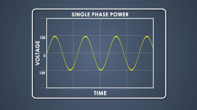 Single-phase power refers to circuits with one power conductor and one neutral line.
