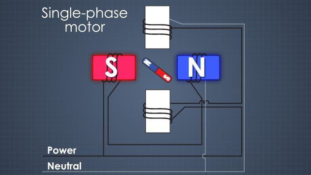 A single phase motor, the stator is made of two electromagnets that are perpendicular from each other.