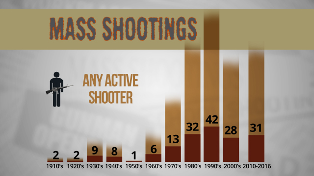 Sadly, the occurrence of mass shootings over time has been increasing.