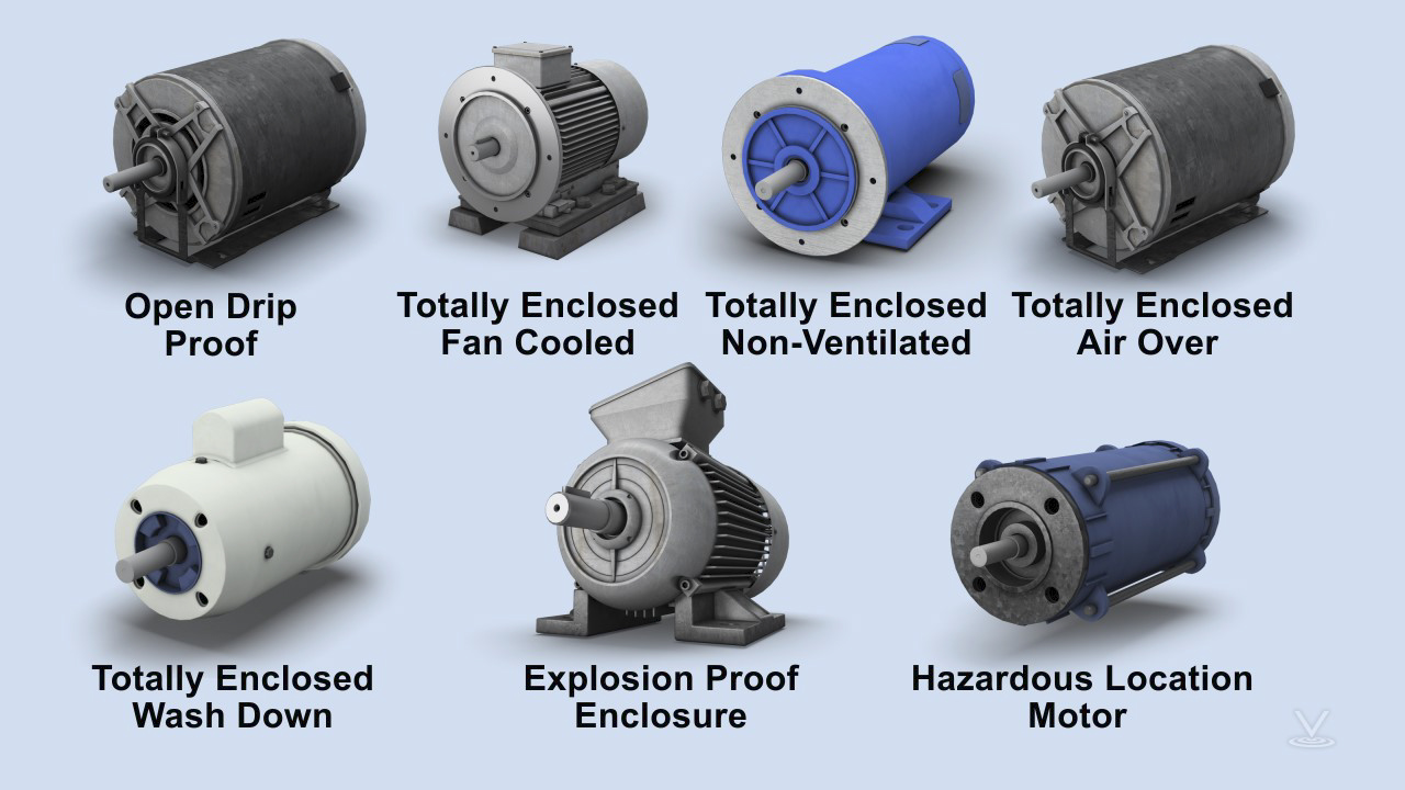 Motor enclosures must protect windings, bearings and other mechanical parts from moisture, chemicals, mechanical damage and abrasion.