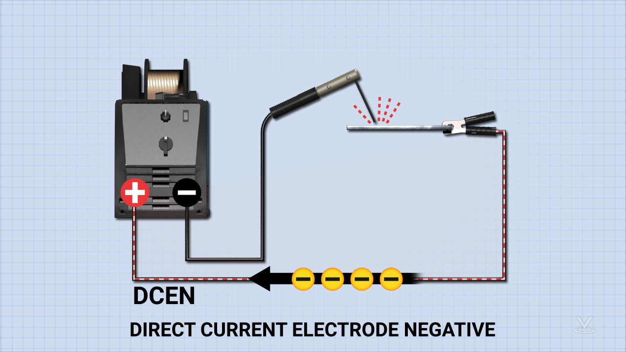 Polarity refers to the direction current flows in a circuit. When welding with direct current, current flows out of the negative terminal and back into the positive.