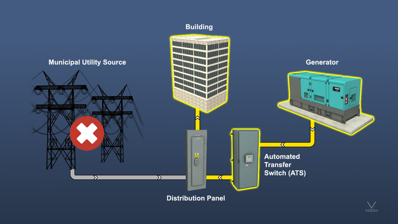 A utility power supply is disconnected and the generator supply is connected to the building load through the ATS.
