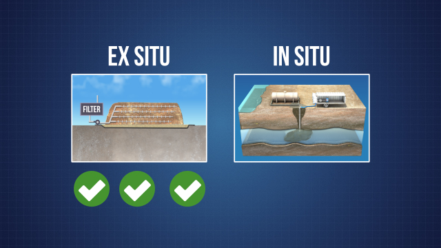 Ex situ treatments are usually faster, easier to regulate and can be applied to a wider range of contaminants than in situ treatments, but they are more costly and are more environmentally invasive.