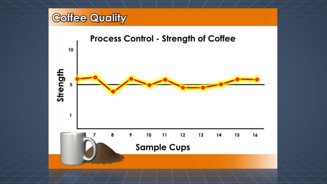 The output values of a process can be measured and tracked on process control charts.