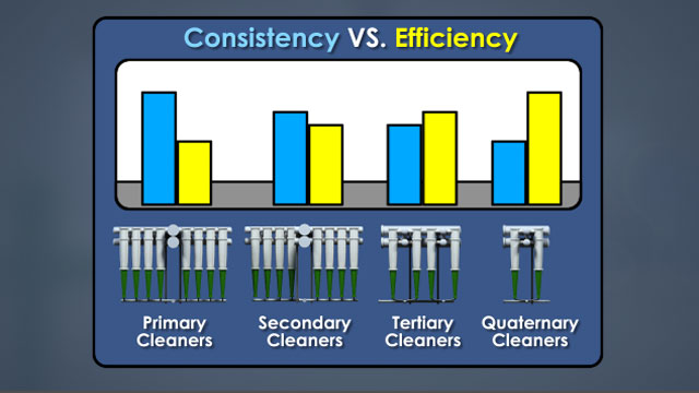 As the consistency of feed stock decreases, the cleaning efficiency increases