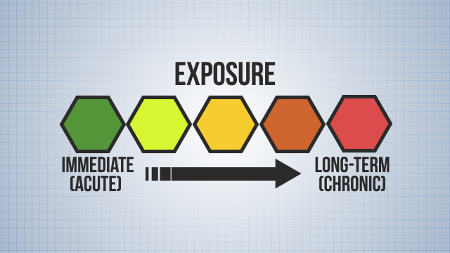 Exposure to some chemicals can present health hazards ranging from immediate, or acute, reactions, such as short- term skin irritation and burns to long-term, or chronic, effects, resulting in organ disease, cancer, or even death.