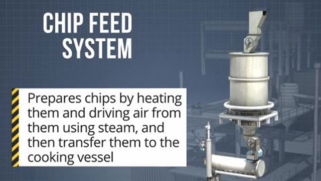 Chips are prepared and then transferred to a continuous digester by multiple components in the chip feed system