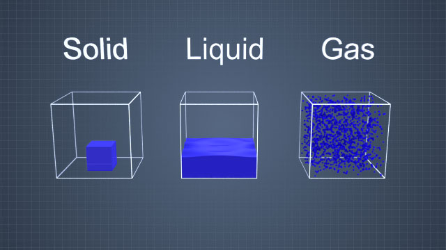 Compared to liquids or solids, gases are highly compressible.