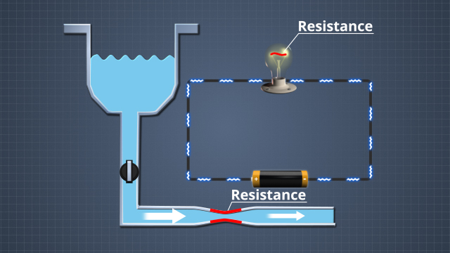 There are several similarities between water-based flow systems and electrical circuits. Water pressure is similar to voltage, flow is similar to current, and a water flow restriction is similar to an electrical resistance.