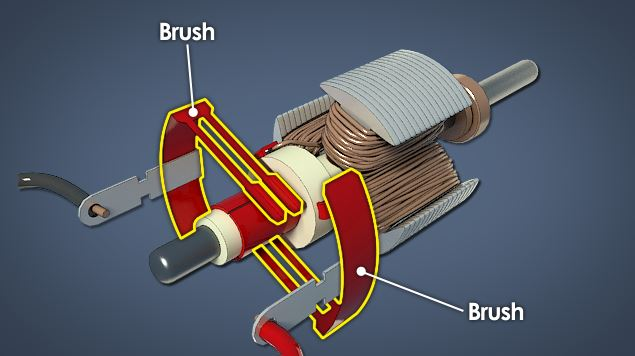 A brush assembly that contacts the commutator and provides current to the armature windings.