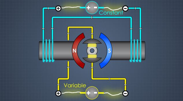 In separately excited motors, the field and armature windings are connected to and controlled by completely separate power supplies.