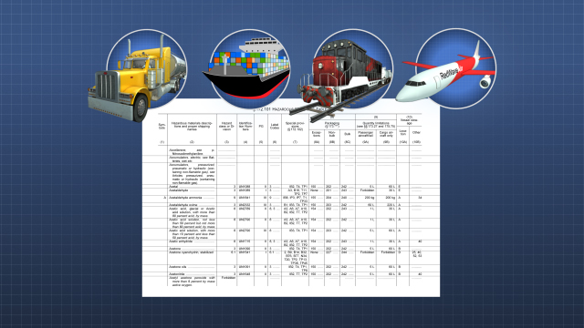 The Hazardous Materials Table contains shipping information for hazardous material shipments by highway, water, rail and air.