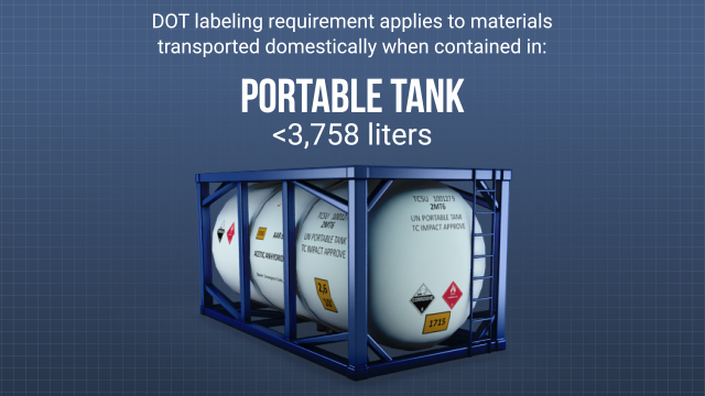 DOT labeling requirements apply to hazardous materials transported in commerce domestically in specific packaging types, including some portable tanks.
