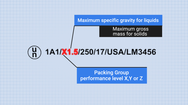 UN POP marks contain several codes, including a Packing Group performance level (X, Y, or Z) plus the maximum specific gravity for liquids or the maximum gross mass (in kg) for solids.