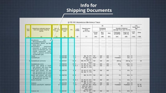 The Hazardous Materials Table includes information required on shipping documents, packaging and labeling requirements, and mode-specific quantity limitations for hazardous materials in transport