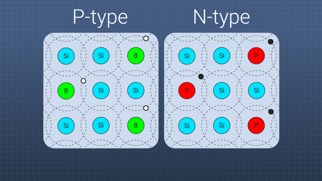 A semiconductor that has been doped to have extra electrons is called an N-type material, and a semiconductor that has holes in it is called a P-type material.