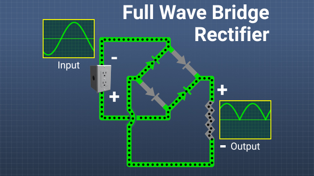In a full wave rectifier, as the polarity of the incoming voltage changes from positive to negative, the flow of current through the diodes changes, causing the polarity of the voltage across the load to remain always the same.