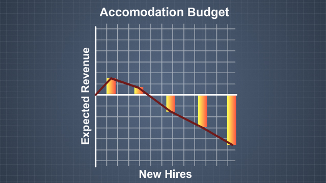 If an accommodation is deemed costly and a stress to a company's budget, the business is expected to either find a less costly option, or check to see if there are other financial resources available