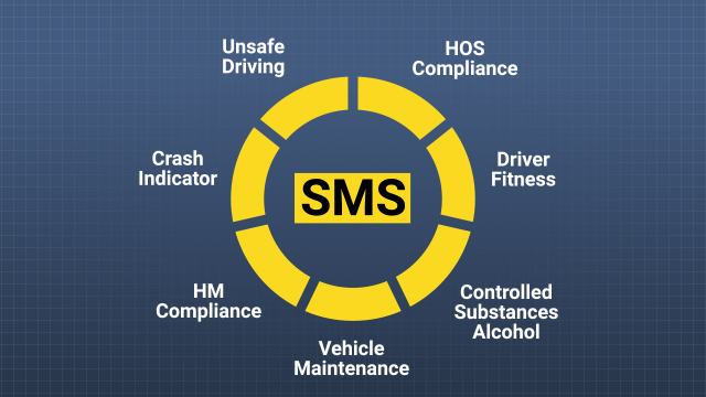 Each carrier's data is organized into 7 BASICs: Unsafe Driving, Crash Indicator, HOS Compliance, Vehicle Maintenance, Controlled Substances/Alcohol, HM Compliance, and Driver Fitness.