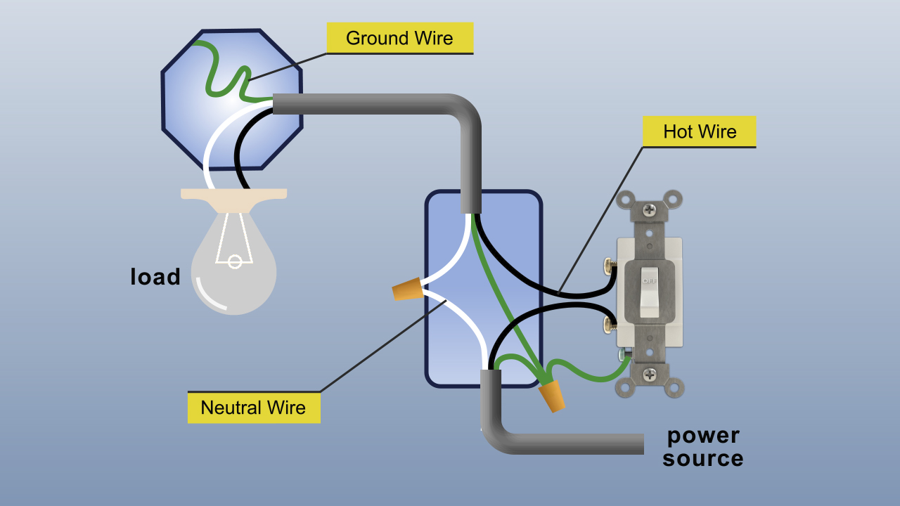 Hot wires deliver electricity from the source to the load. Current flows back to the source through neutral wires. Ground wires provide a safe path for current in case a short circuit occurs.