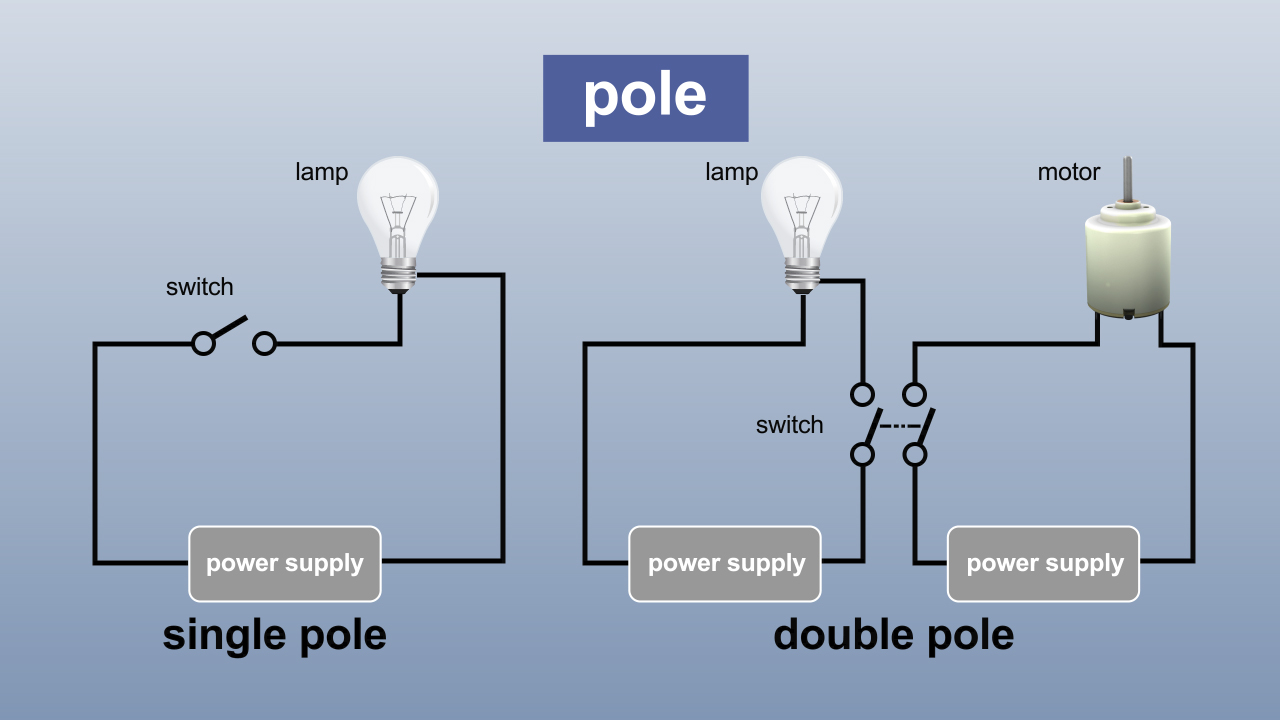 A single-pole switch controls one circuit, and a double-pole switch controls two circuits.