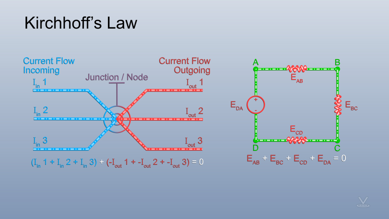 Kirchhoff's Law includes Current Law and Voltage Law