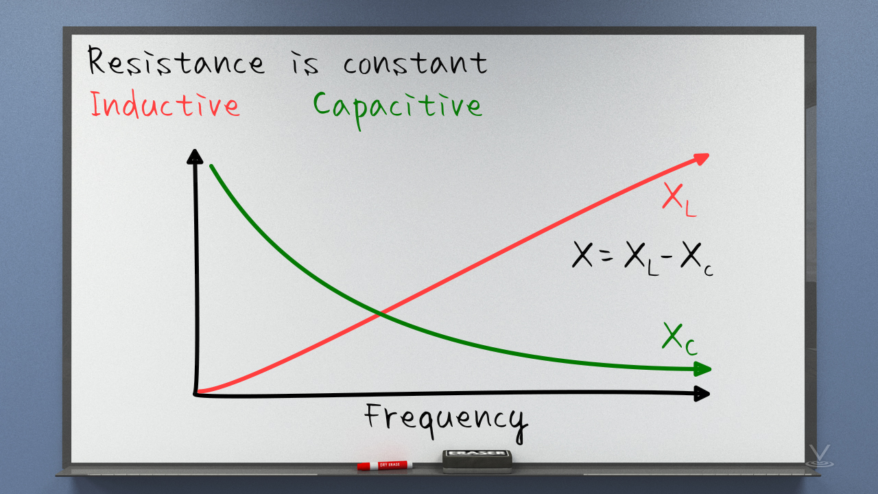 As frequency increases, the inductive reactance increases and the capacitive reactance decreases.