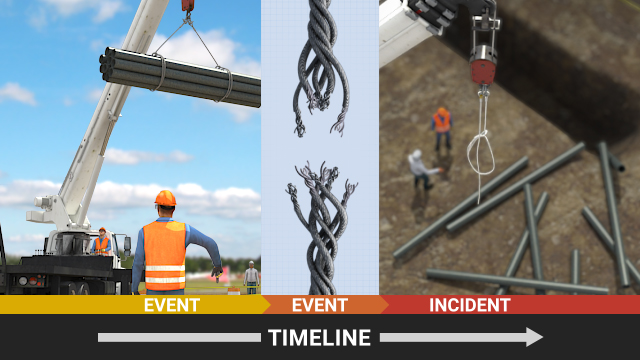 Events and causal factors analysis involves constructing a timeline of events leading up to an incident.