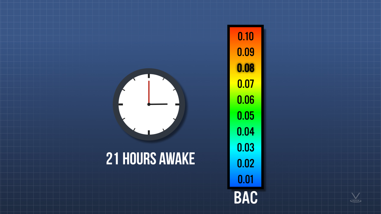 21 hours awake is equivalent to a blood alcohol content of 0.08 (the legal limit for driving in many states)