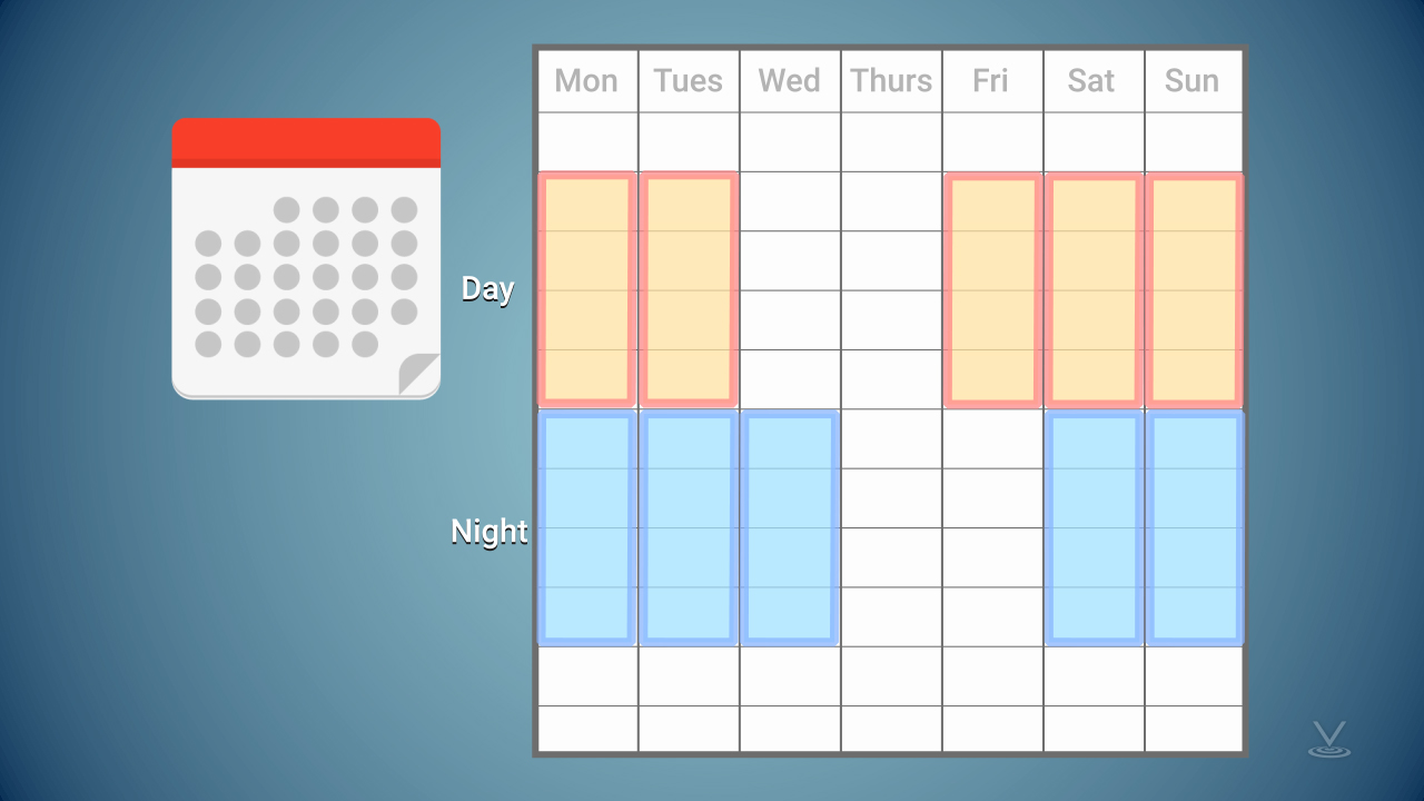 Shift schedule should be optimized to limit the number of consecutive night shifts.