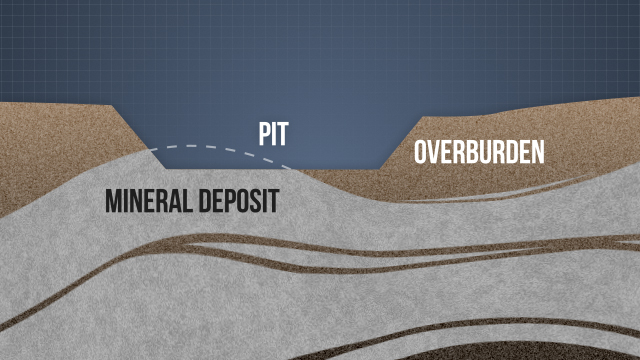 The pit is created when the overburden, the rock or soil overlaying a deposit of minerals or stone, has been removed to access the material being mined.