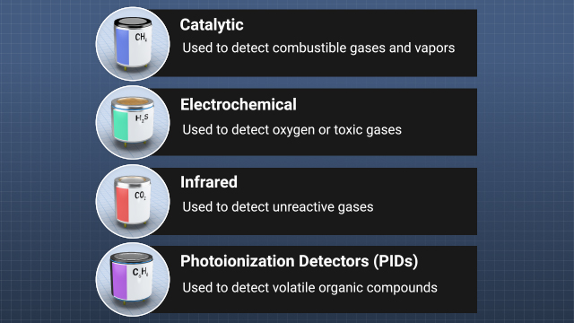 The four basic types of portable gas detector sensors are catalytic, electrochemical, infrared, and photoionization detectors.