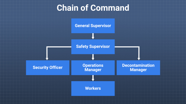 A safety and health program must establish the chain of command and specify the responsibilities of both supervisors and employees.