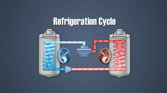 The refrigeration cycle is used in both types of AC systems to re-cool the refrigerant.