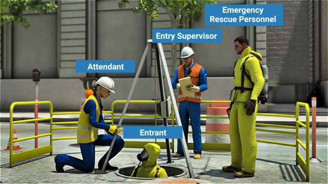 Every confined space entry requires an entry supervisor, attendant, entrants, and emergency rescue personnel.