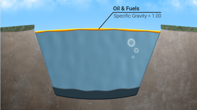Oil and other chemicals with specific gravities of less than one will float on the surface of water.