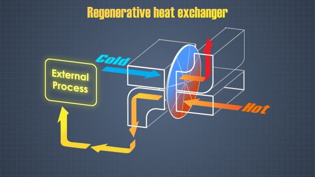 In a regenerative heat exchanger, a heat storage medium is utilized to transfer heat between fluids.
