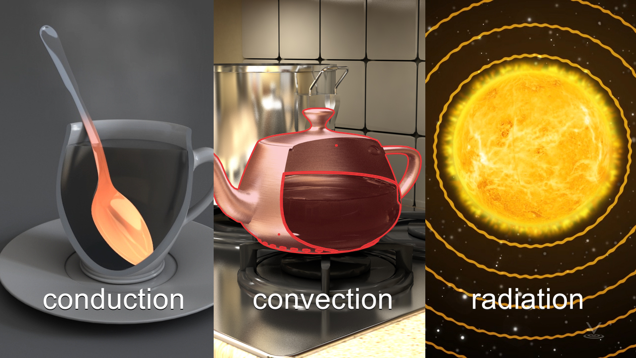 This lesson examines three modes of heat transfer. Conduction, convection, and radiation.