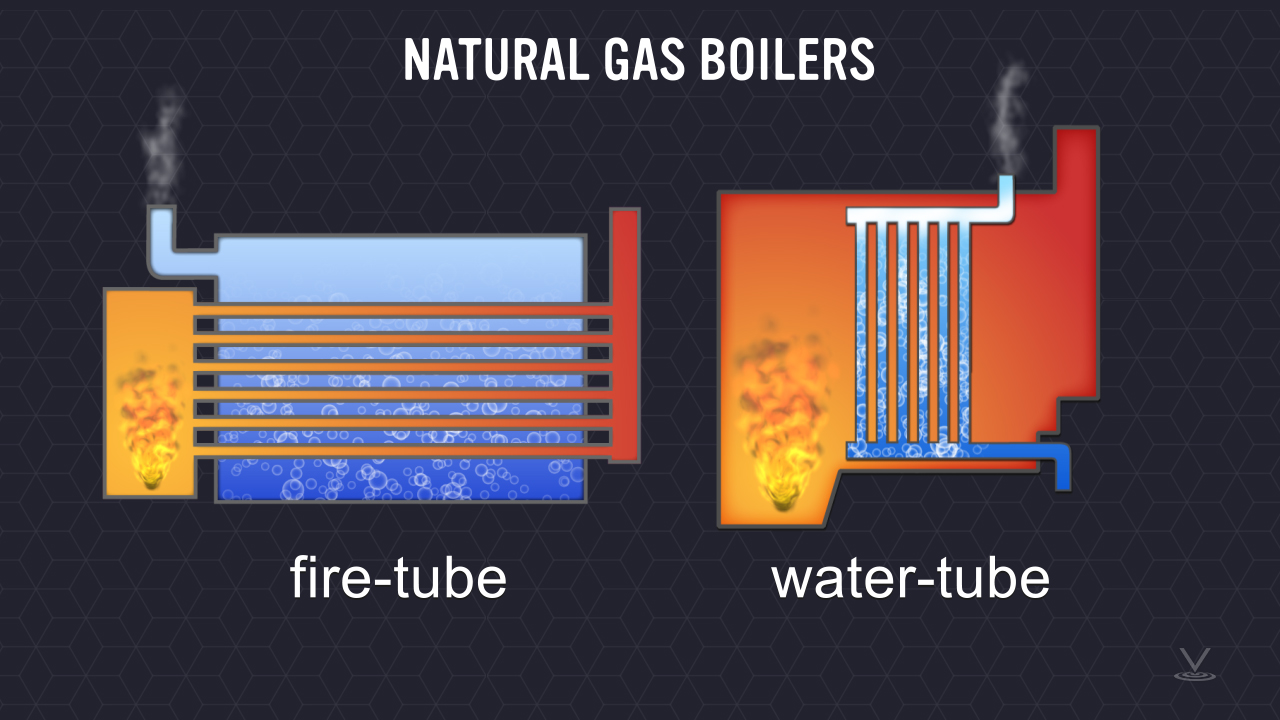 Natural gas boilers are constructed in one of two ways: Fire-tube and water-tube.