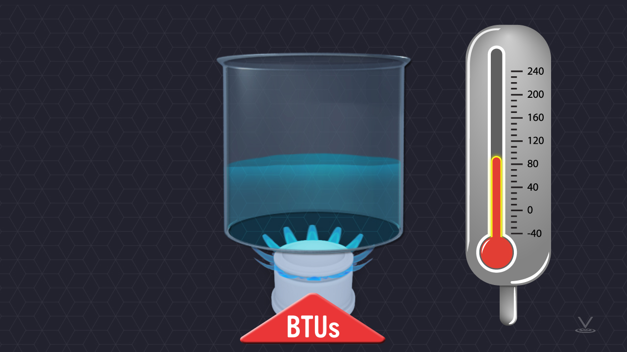 The BTU is a measure of the heat content of fuel and other heat sources.