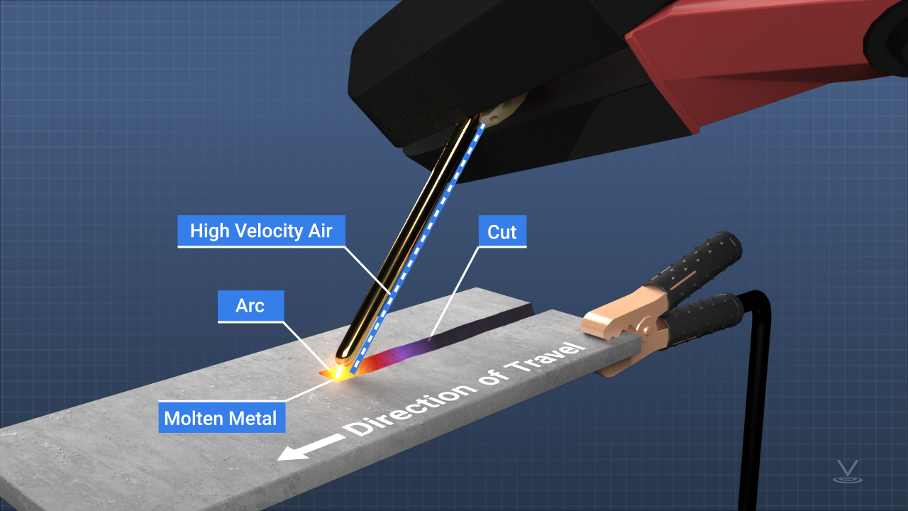 Air carbon arc cutting is a process similar to stick arc welding. In the cutting process, a high temperature is produced by an electric arc near the surface of a piece of metal, causing it to melt.