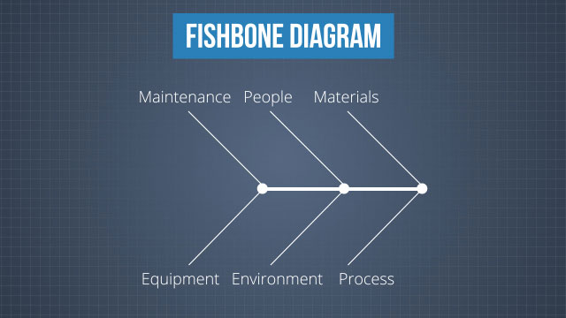 "A fishbone diagram is a graphical tool used to organize and list the potential causes of a problem. It's known as a ""fishbone"" diagram because the causes are arranged in parallel lines similar to the bones of a fish."