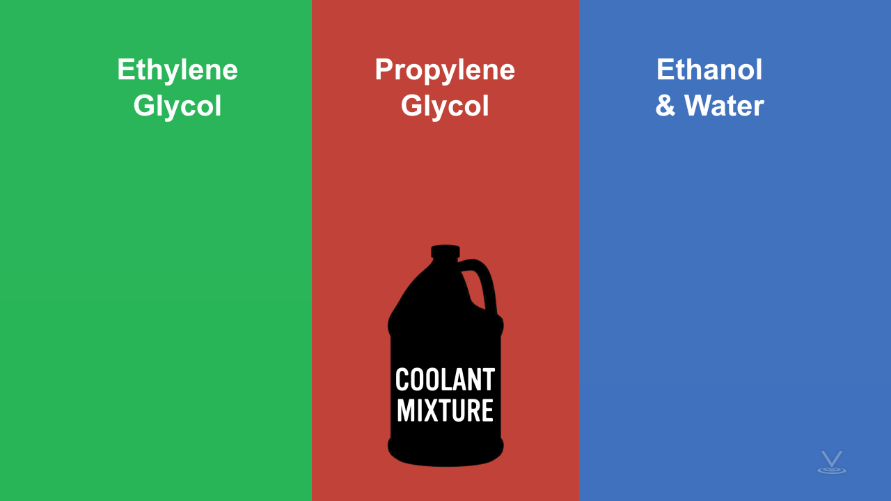 Color chart depicting three categories of coolant mixtures.