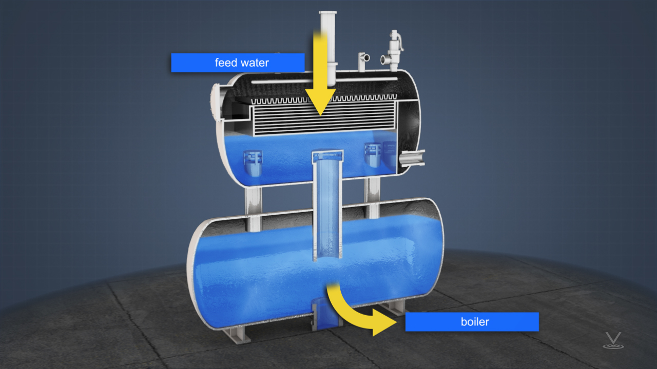 After pre-treatment corrosive gasses such as oxygen and carbon dioxide still must be removed from feed water.