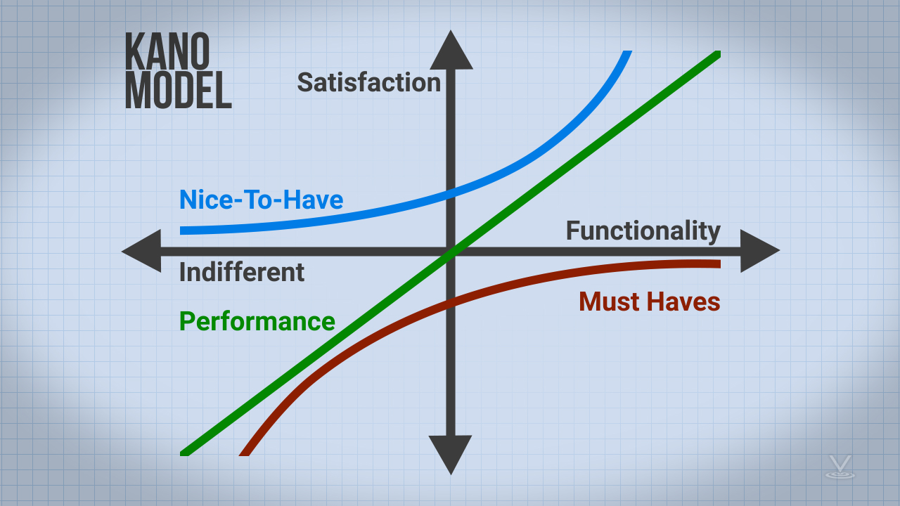 The Kano Model can be used to help sort out which features are must-haves and which are nice-to-haves.