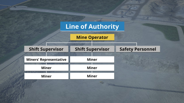 Definition and example of a mine's line of authority.