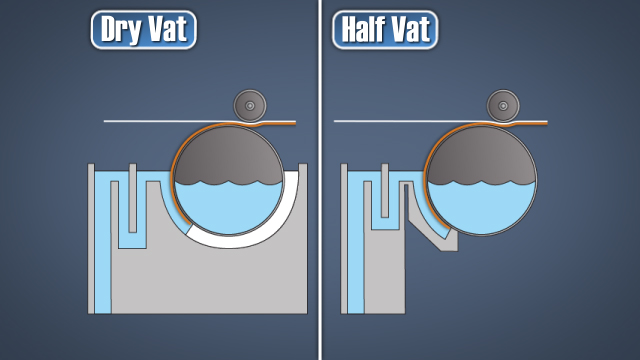 """Dry vat"" and ""half vat"" cylinder formers restrict the exposure of the wire to the stock, which shortens the forming zone"