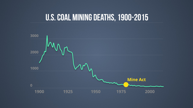 This graph illustrates the decline in annual mining fatalities to date.