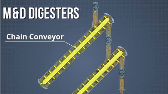 Messing and Durkee digesters operate at an angle and move chips through multiple process zones using chain conveyors