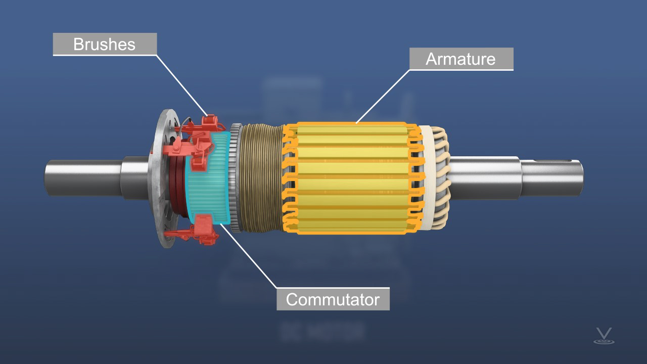 DC motors have a commutator along with brushes on the motor shaft for applying DC current to the motor armature.